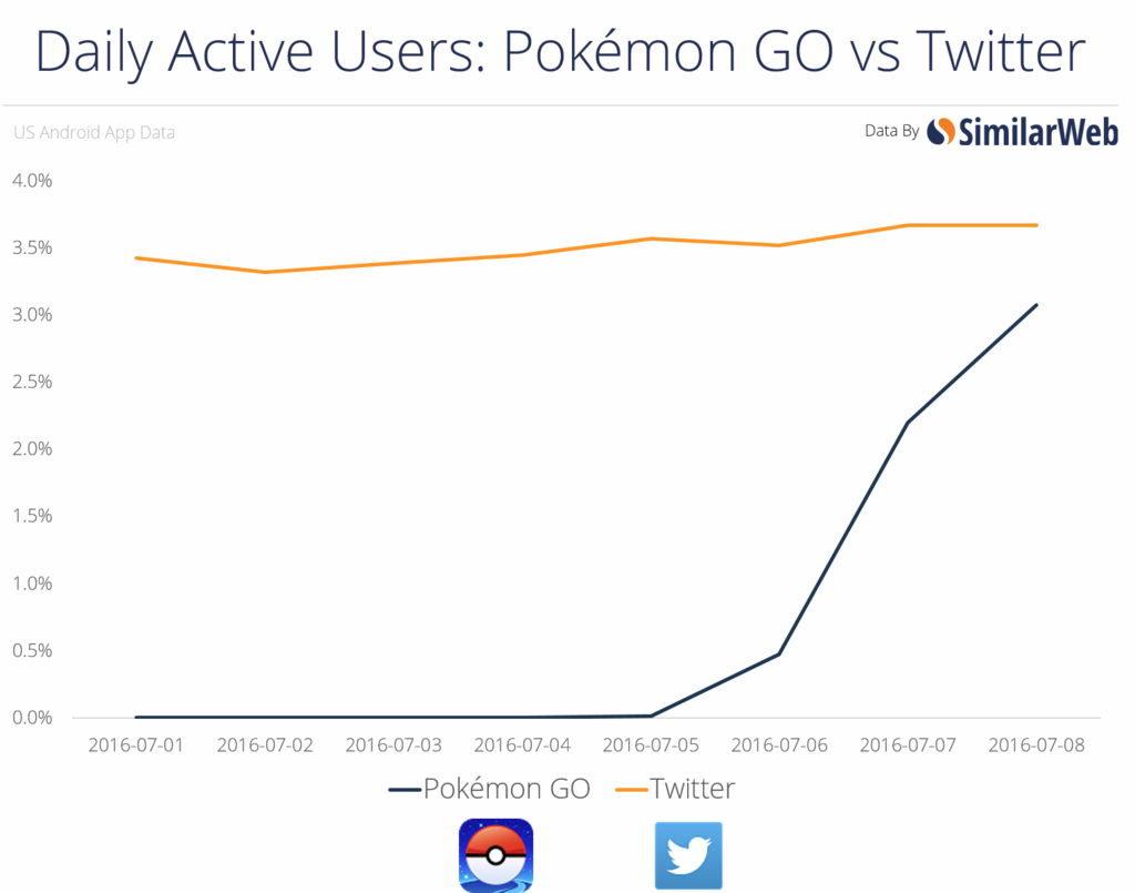 ポケモンGOはツイッターに並ぶ人気